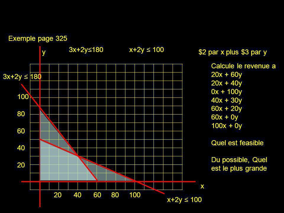 Exemple page 325 3x+2y≤180. x+2y ≤ 100. y. $2 par x plus $3 par y. Calcule le revenue a. 20x + 60y.