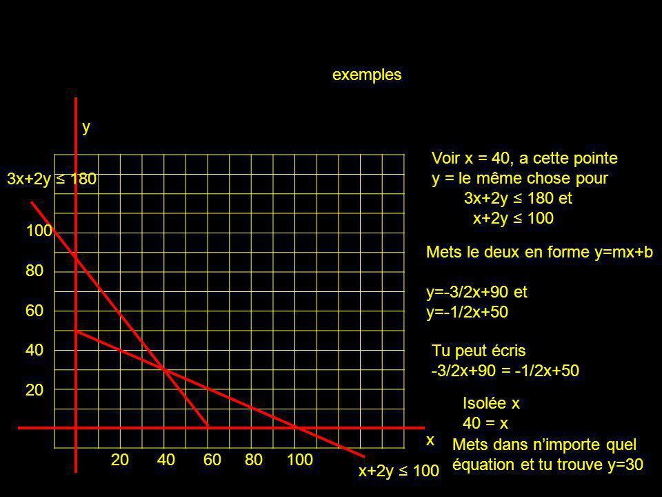 exemples y. Voir x = 40, a cette pointe y = le même chose pour. 3x+2y ≤ 180 et. x+2y ≤ 100. 3x+2y ≤ 180.