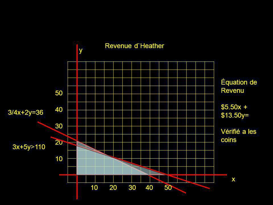 Revenue d`Heather y. Équation de Revenu. $5.50x + $13.50y= Vérifié a les coins. 50. 40. 30. 20.