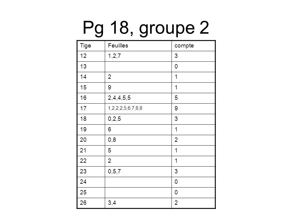 Pg 18, groupe 2 Tige Feuilles compte 12 1,2,7 3 13 14 2 1 15 9 16