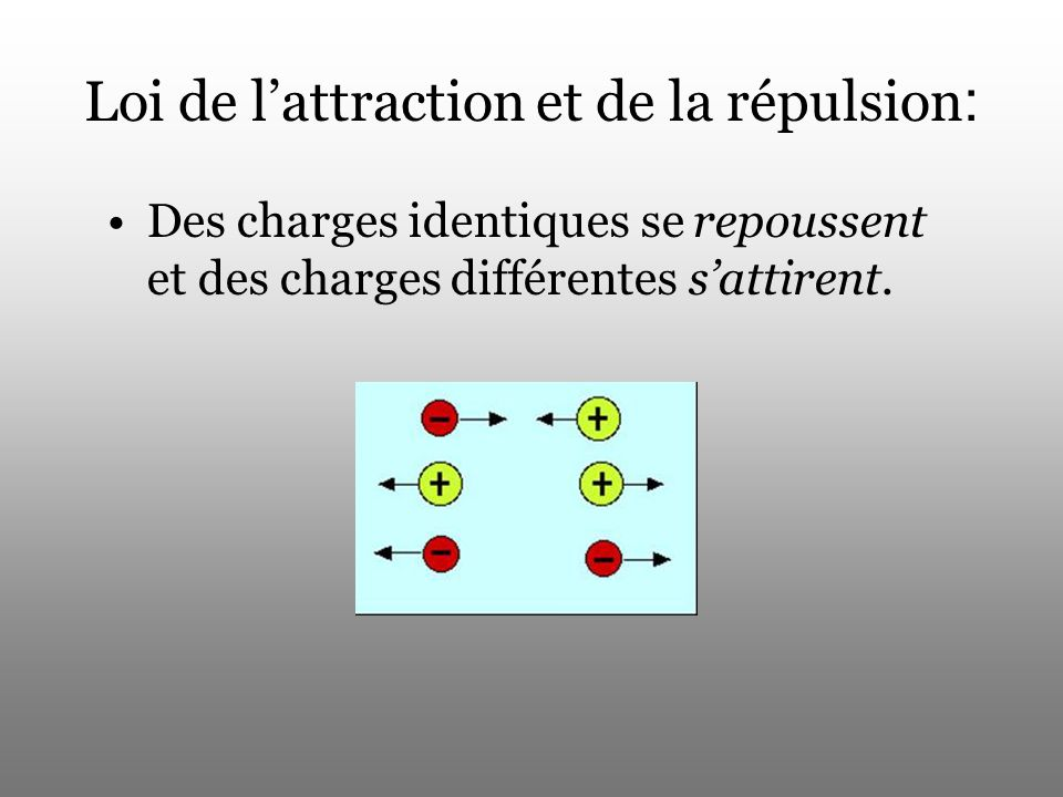 Loi de l'attraction et de la répulsion: