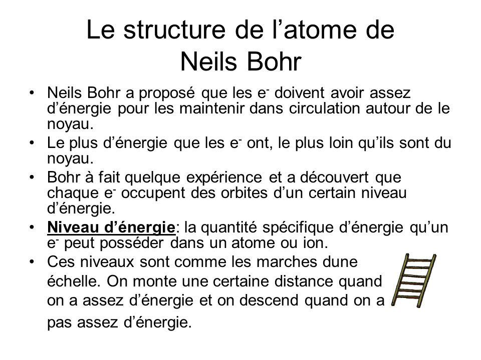Le structure de l'atome de Neils Bohr