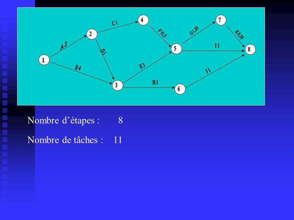 Nombre d'étapes : 8 Nombre de tâches : 11 A 2 B 4 4 7 C 1 G 1,30 2