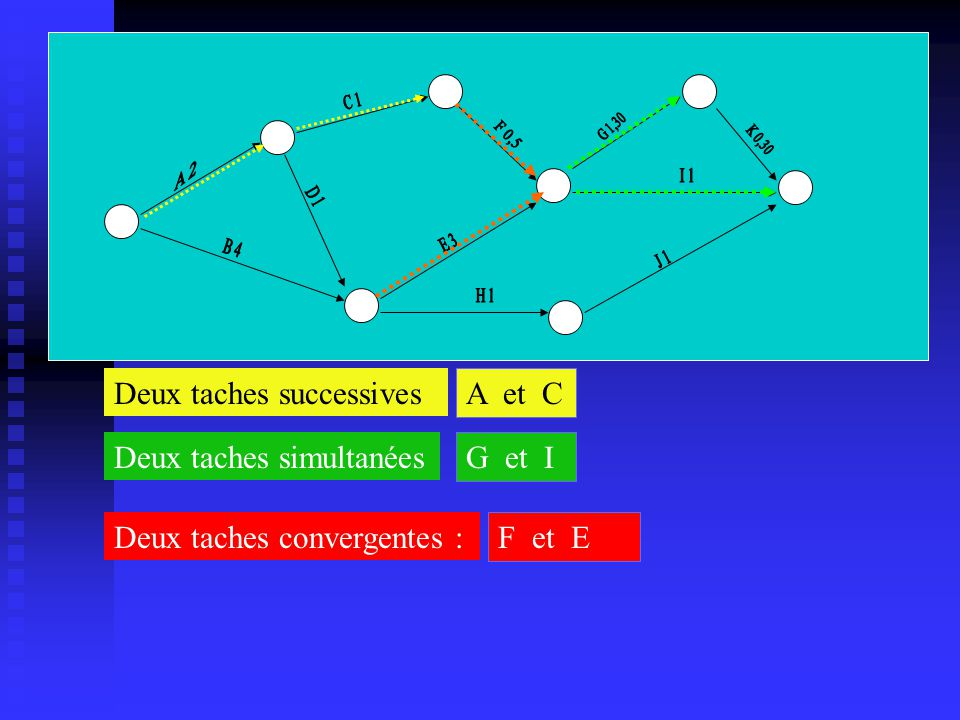 Deux taches successives A et C