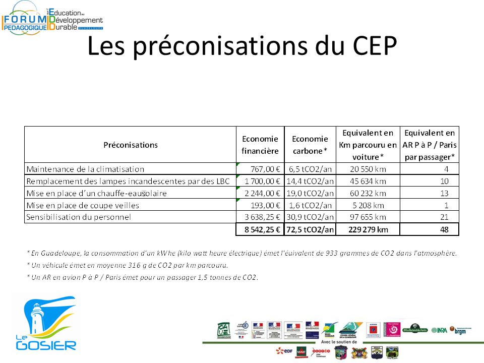 Les préconisations du CEP