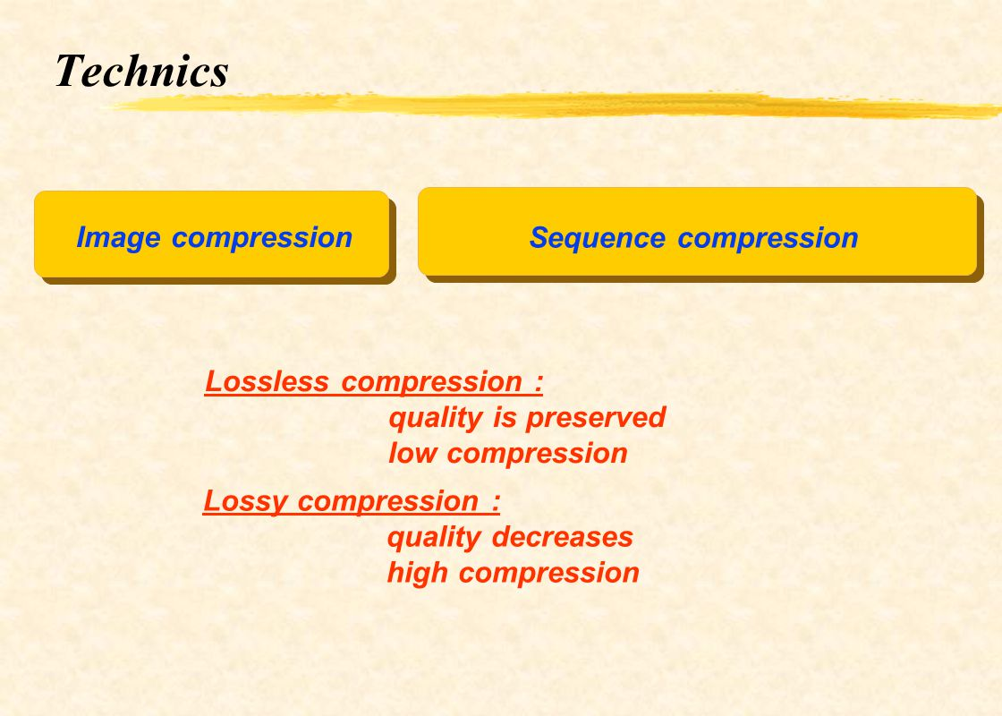 Technics Image compression Sequence compression Lossless compression :
