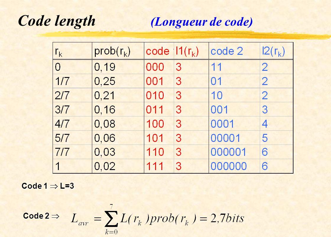Code length (Longueur de code)