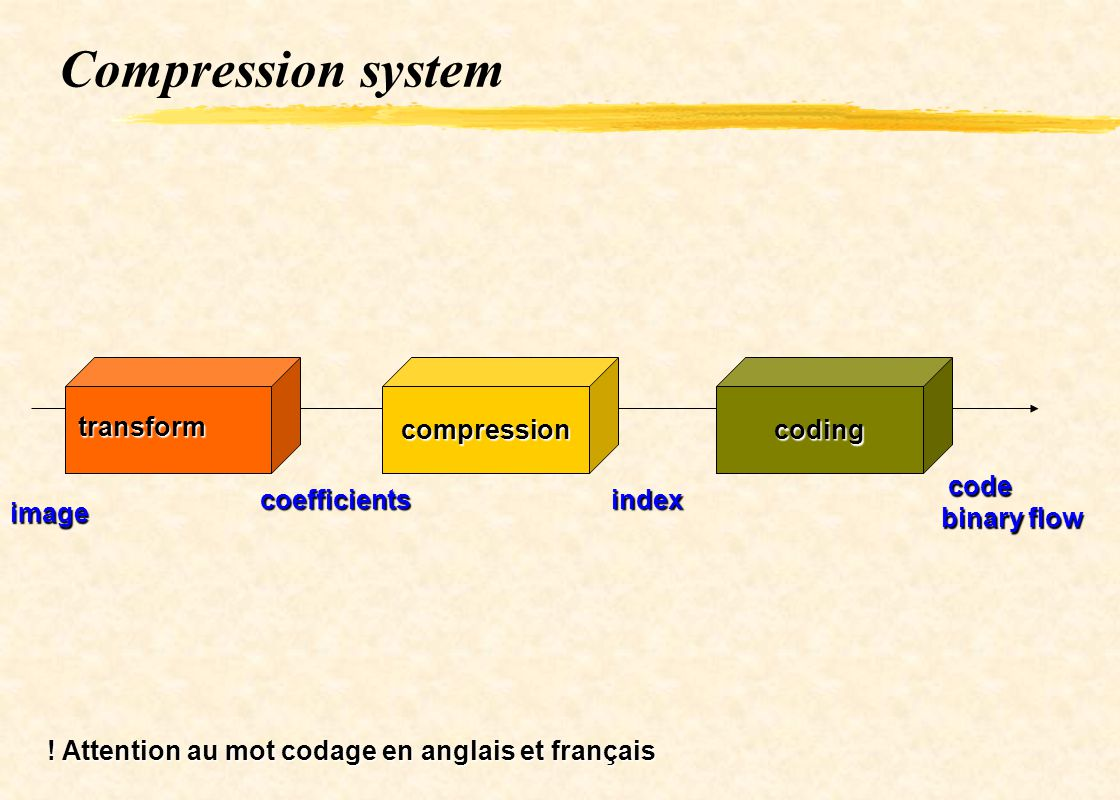 Compression system compression coding transform code binary flow