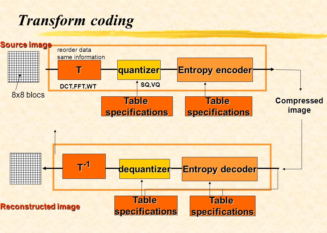 Transform coding Entropy encoder T quantizer Table specifications
