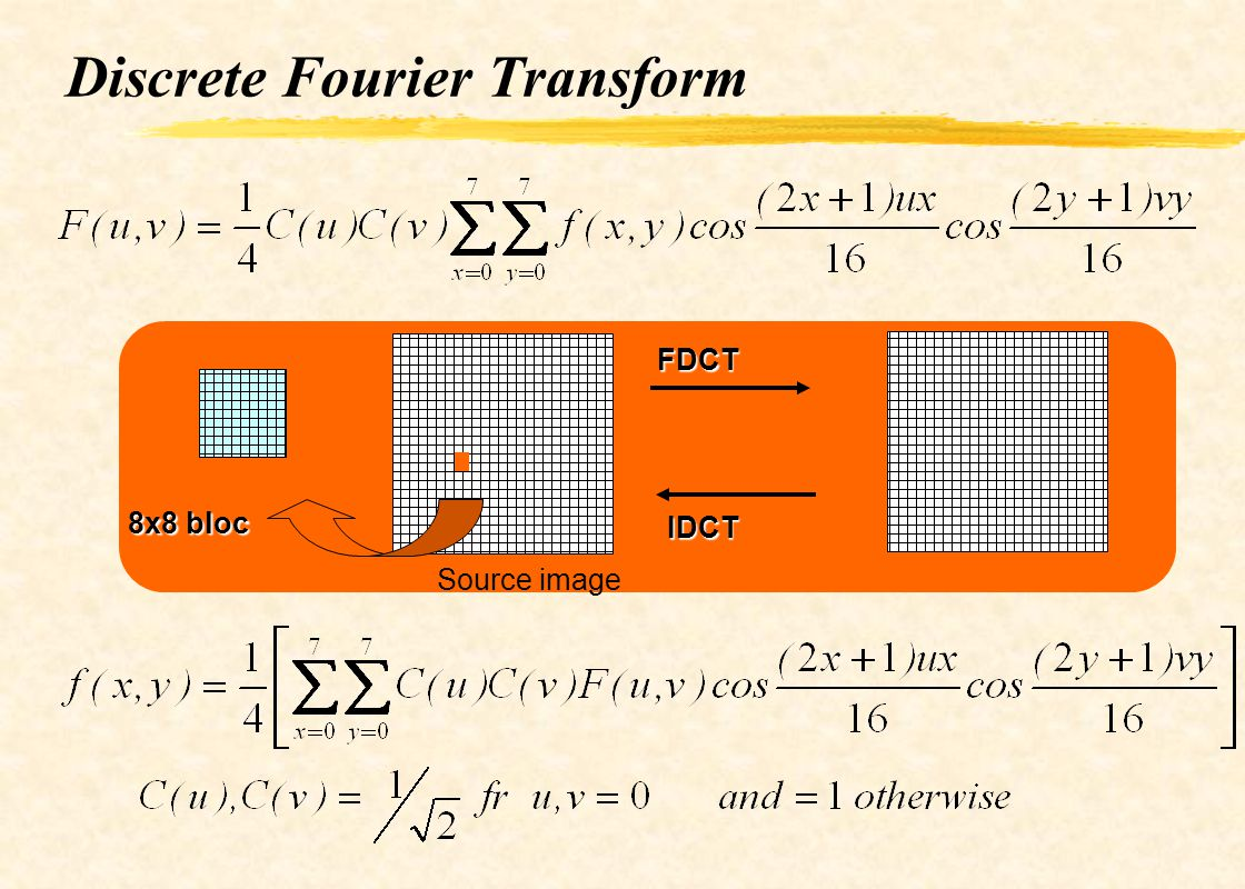 Discrete Fourier Transform