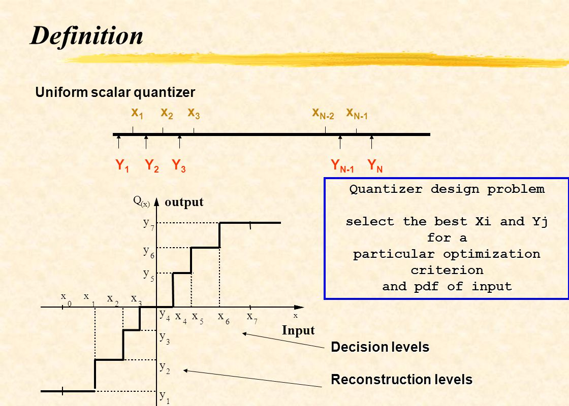 Definition Uniform scalar quantizer x1 x2 x3 xN-2 xN-1 Y1 Y2 Y3 YN-1