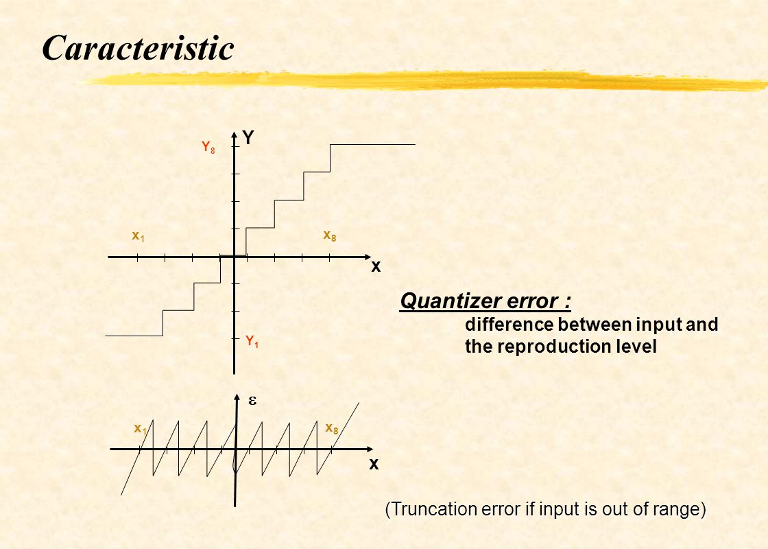 Caracteristic Quantizer error : Y x difference between input and