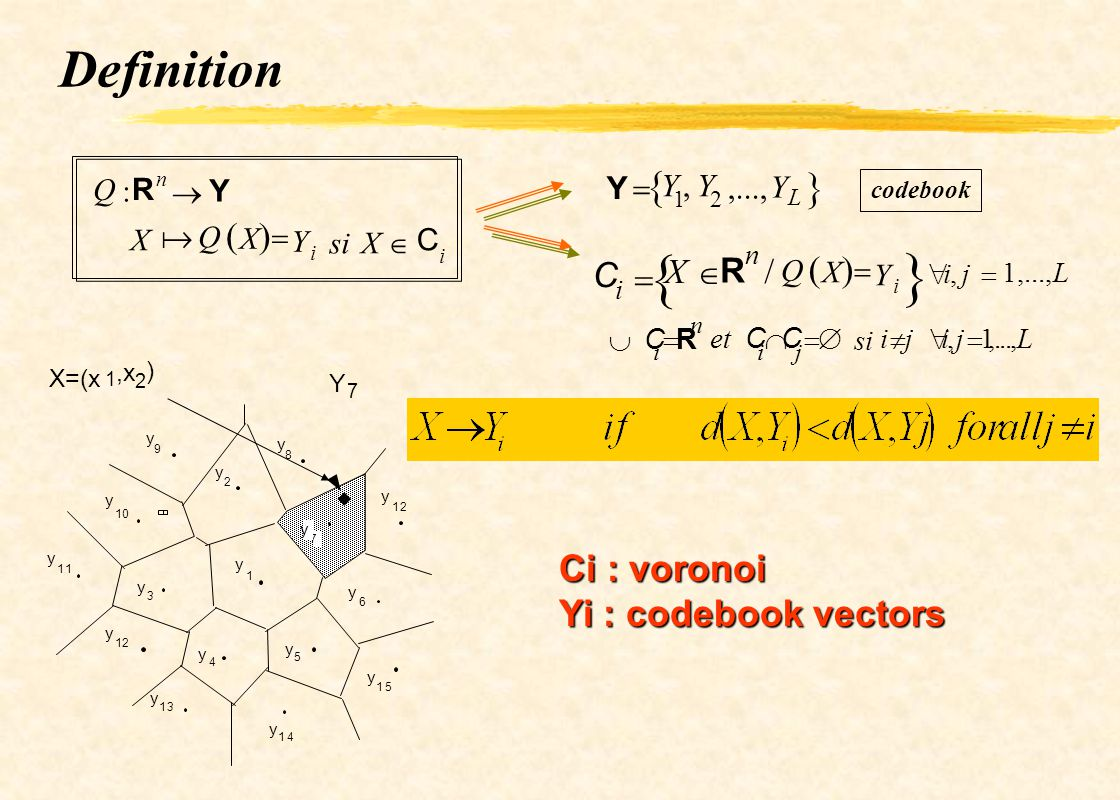   Definition   Ci : voronoi Yi : codebook vectors     C  X 