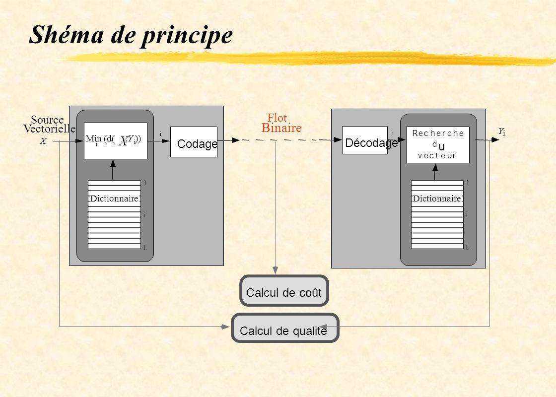 Shéma de principe Binaire Flot Source Vectorielle Codage Décodage u