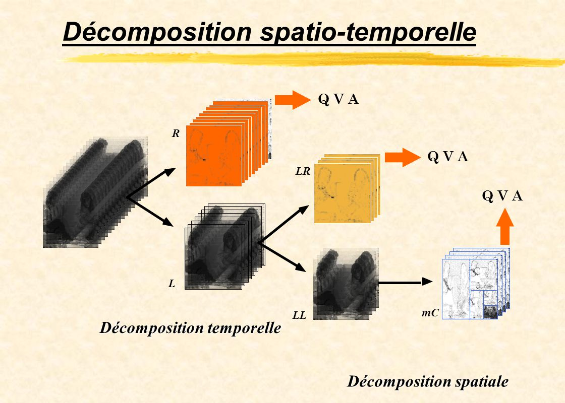 Décomposition spatio-temporelle