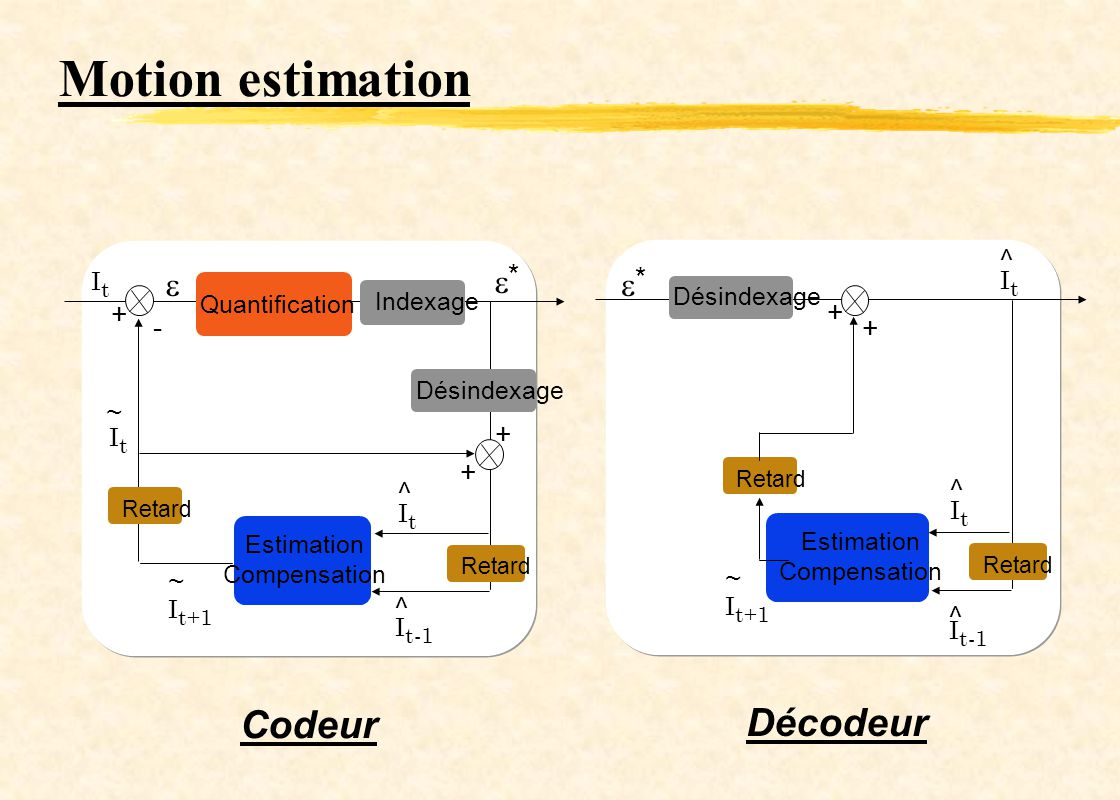 Motion estimation Codeur Décodeur    ^ * * + + - + ~ + + ^ ^ ~ ~ ^