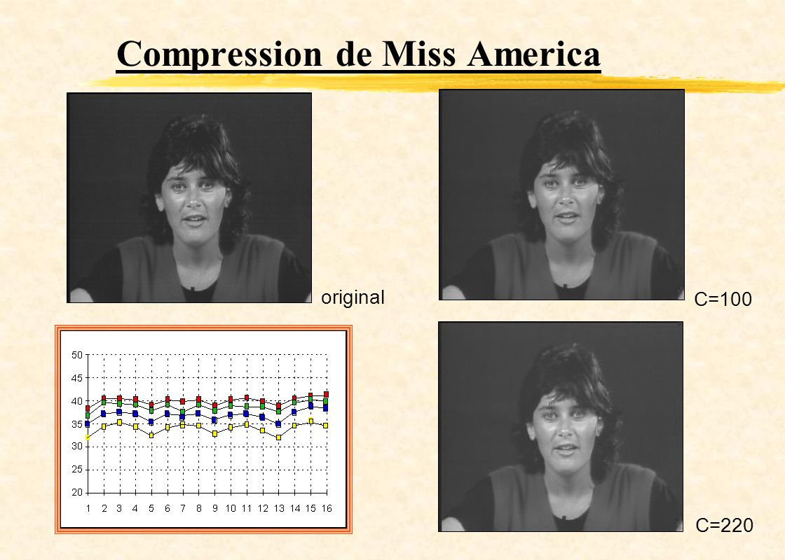Compression de Miss America
