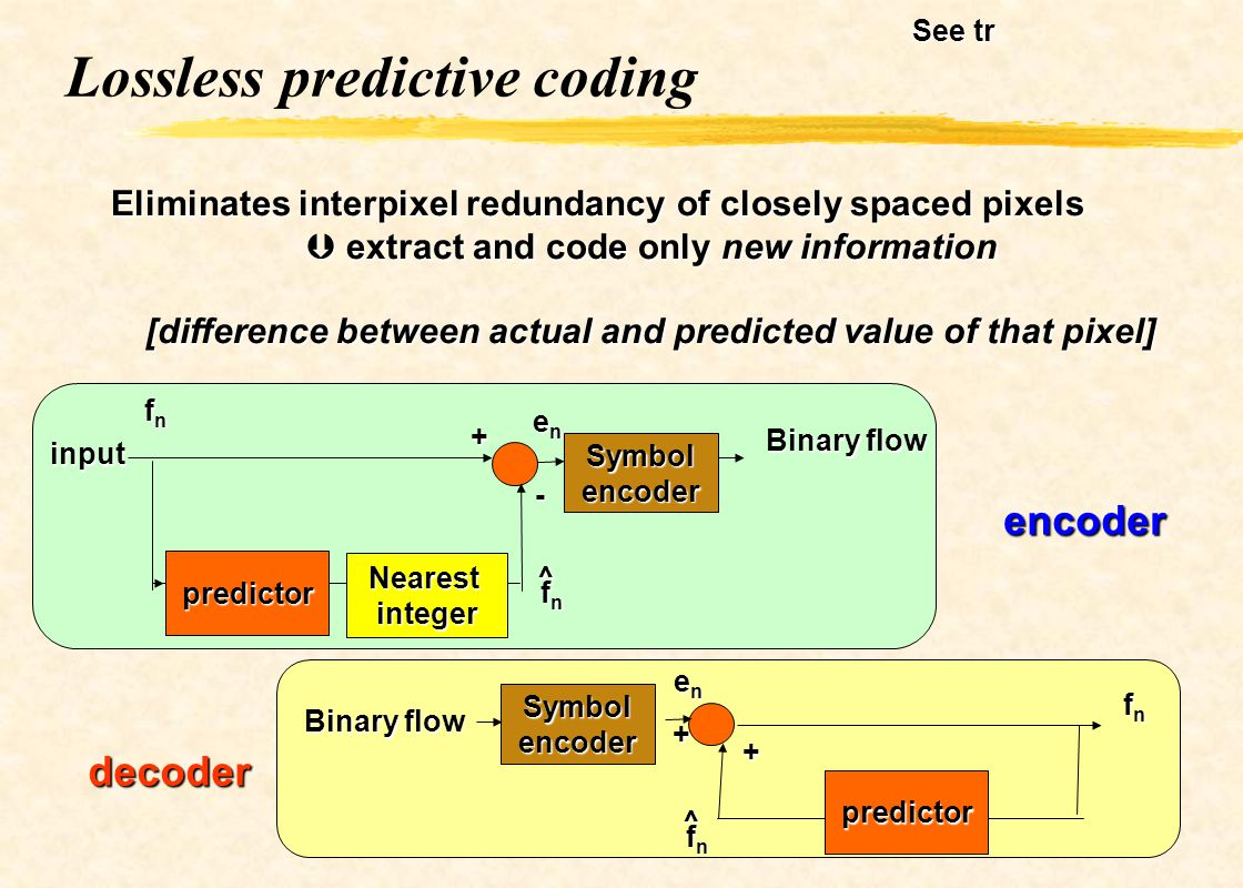 Lossless predictive coding