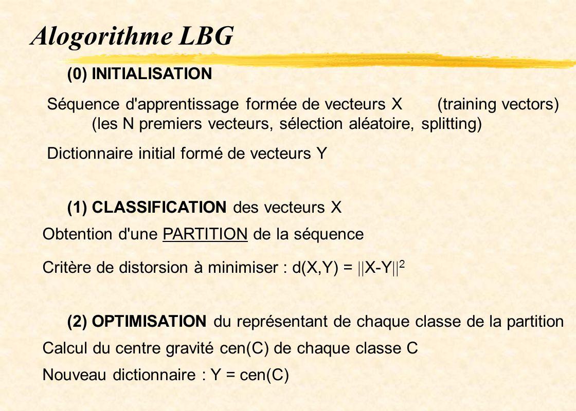 Alogorithme LBG (0) INITIALISATION