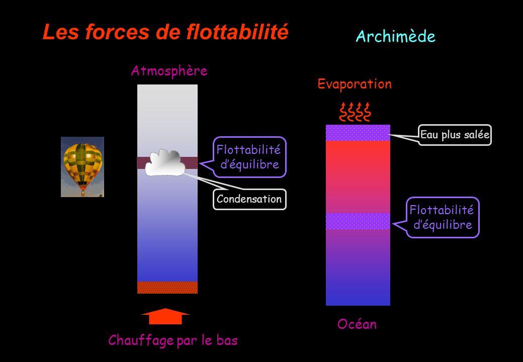 Les forces de flottabilité