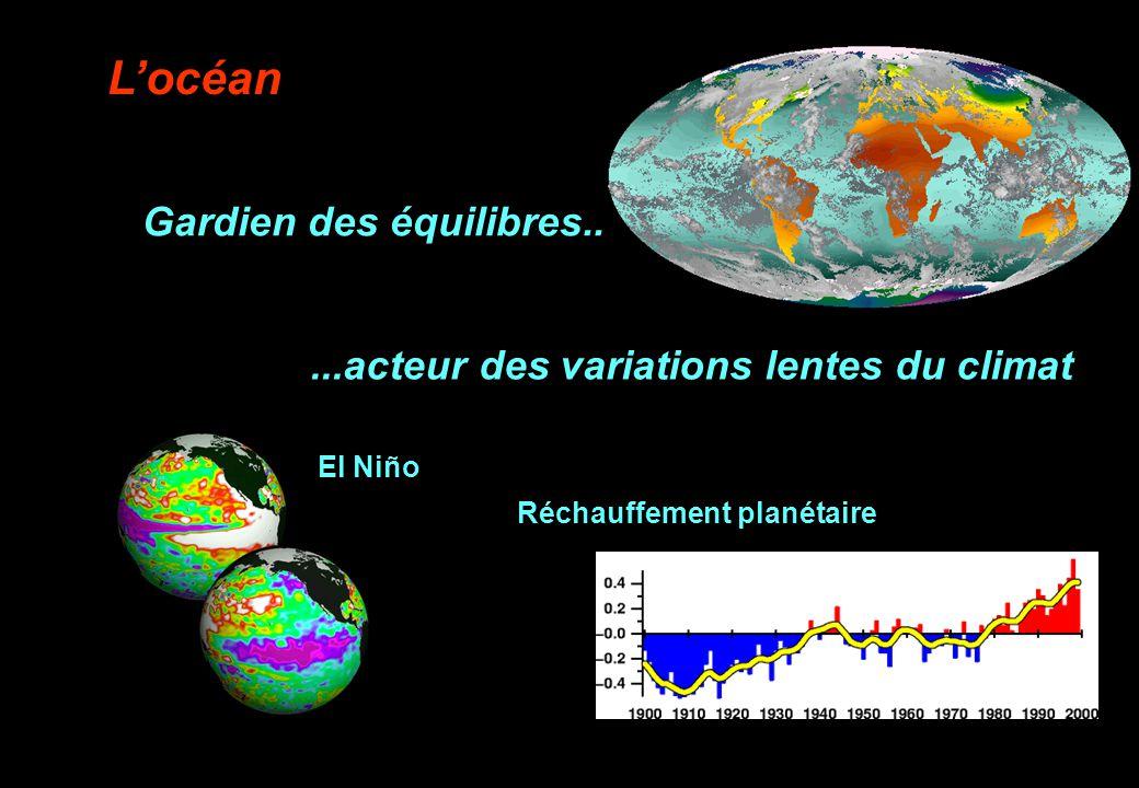 ...acteur des variations lentes du climat
