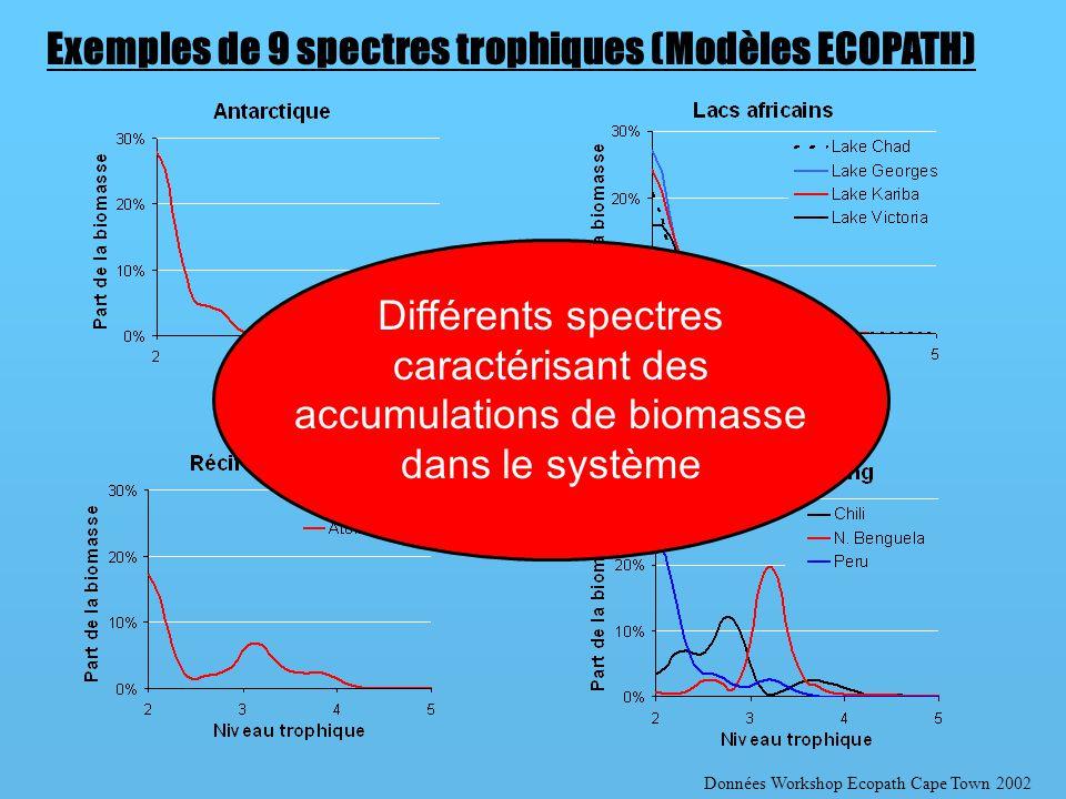 Exemples de 9 spectres trophiques (Modèles ECOPATH)