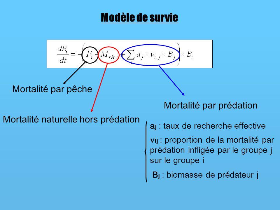 Modèle de survie Mortalité par pêche Mortalité par prédation