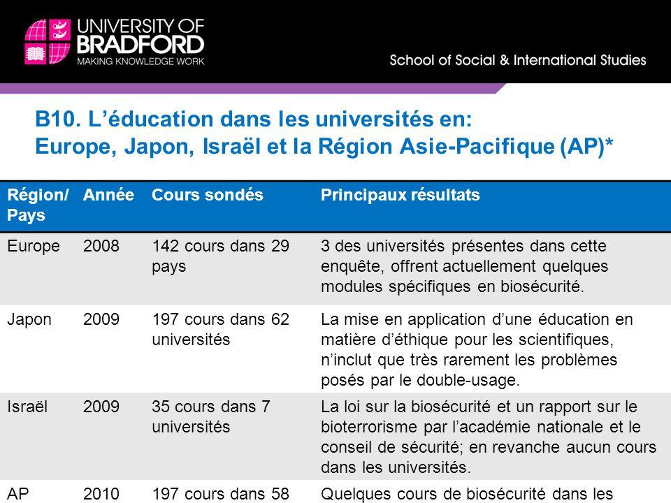 B10. L'éducation dans les universités en: Europe, Japon, Israël et la Région Asie-Pacifique (AP)*