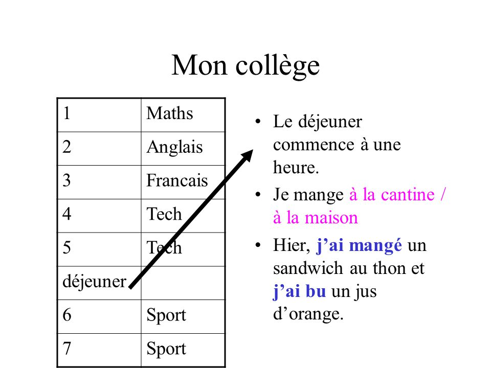 Mon collège 1 Maths 2 Anglais 3 Francais 4 Tech 5 déjeuner 6 Sport 7