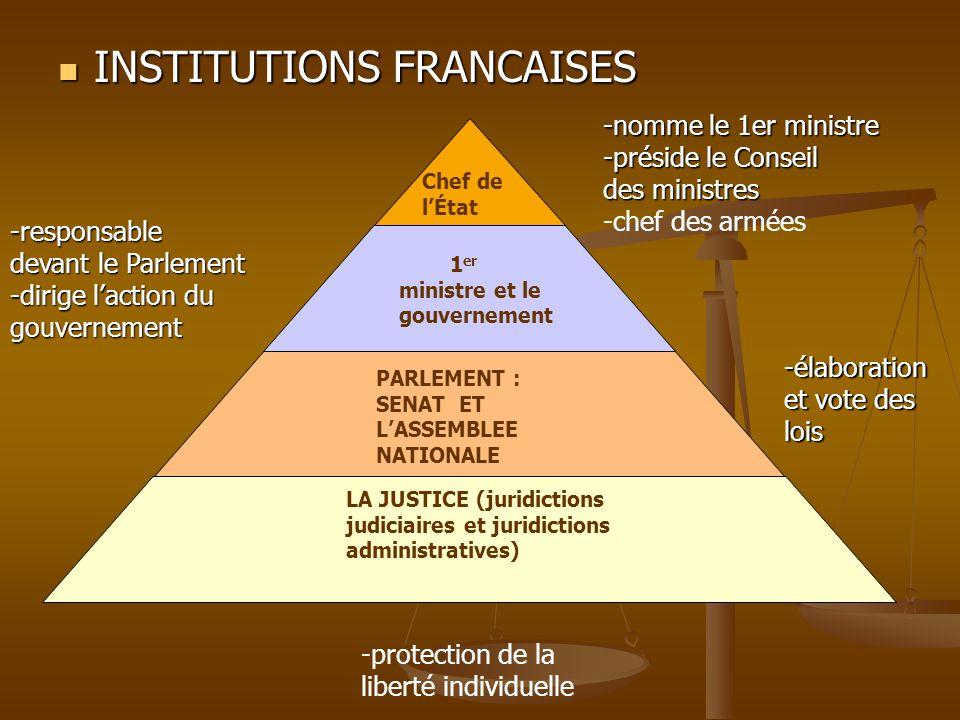 INSTITUTIONS FRANCAISES