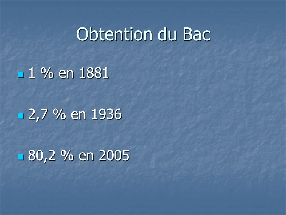 Obtention du Bac 1 % en 1881 2,7 % en 1936 80,2 % en 2005