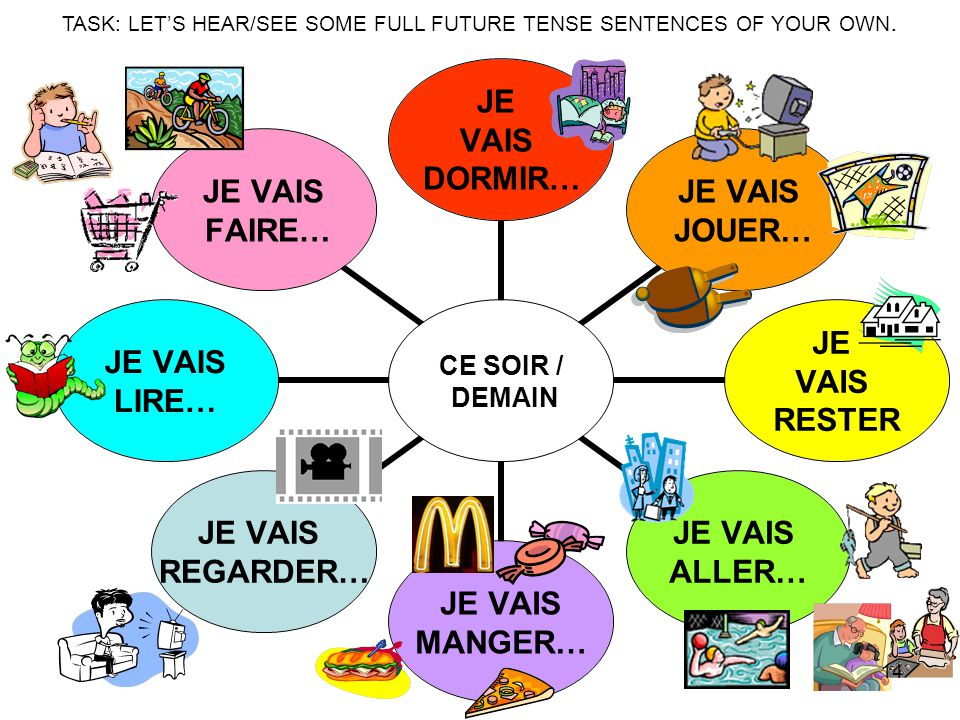 TASK: LET'S HEAR/SEE SOME FULL FUTURE TENSE SENTENCES OF YOUR OWN.