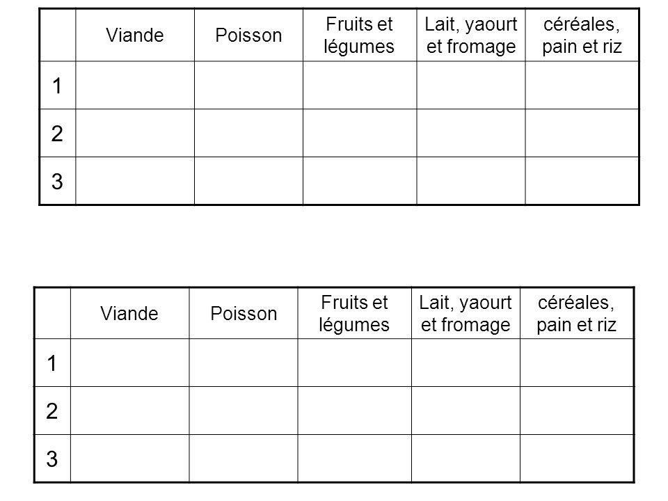 1 2 3 1 2 3 Viande Poisson Fruits et légumes Lait, yaourt et fromage