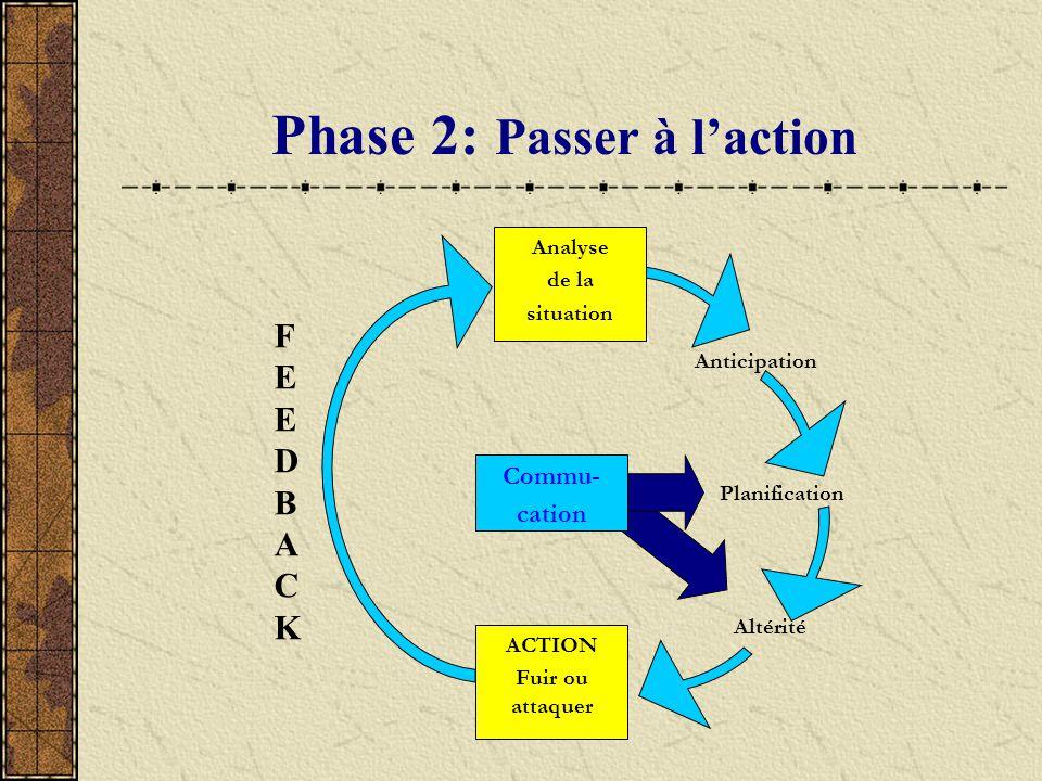 Phase 2: Passer à l'action