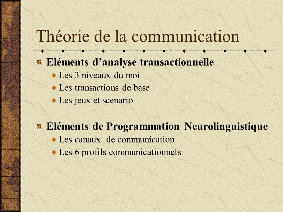 Théorie de la communication