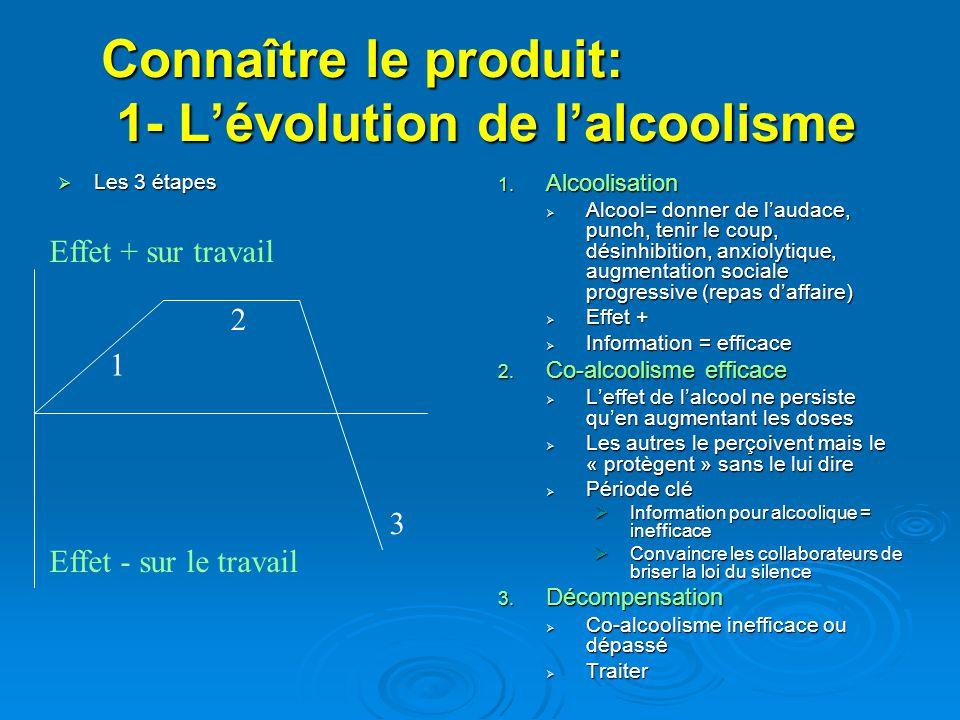 Connaître le produit: 1- L'évolution de l'alcoolisme