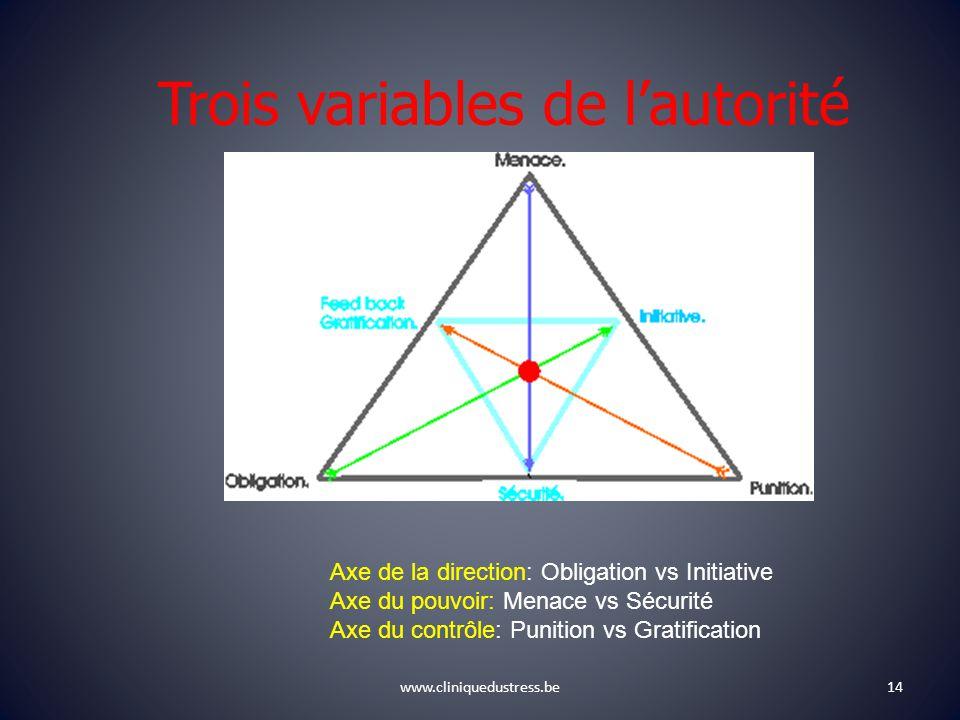 Trois variables de l'autorité