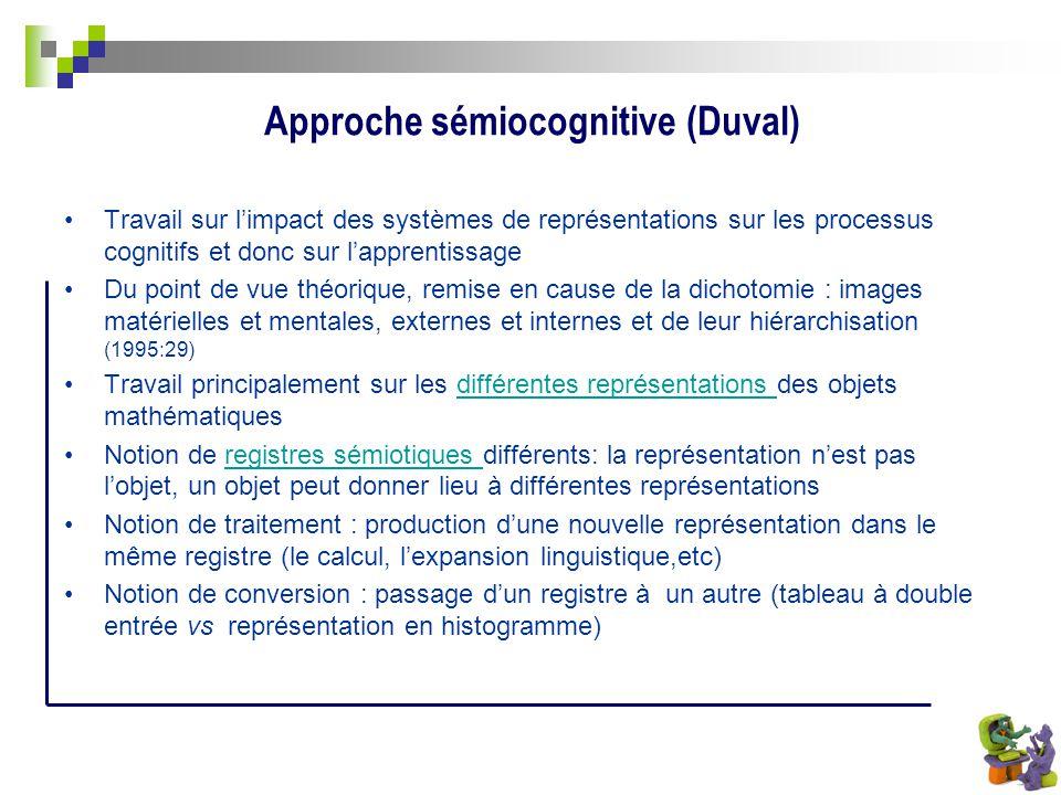 Approche sémiocognitive (Duval)