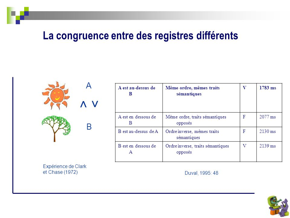 < La congruence entre des registres différents A B