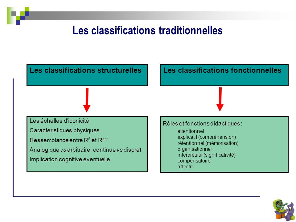 Les classifications traditionnelles