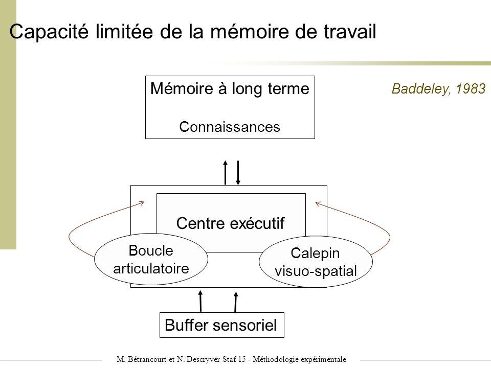 Capacité limitée de la mémoire de travail