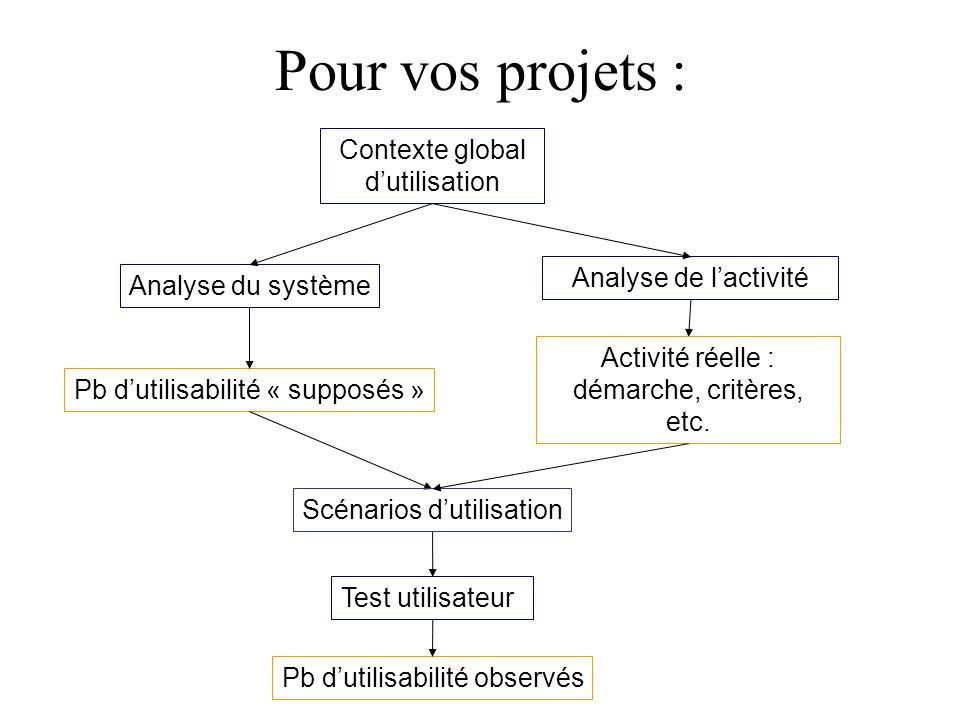 Pour vos projets : Contexte global d'utilisation Analyse de l'activité