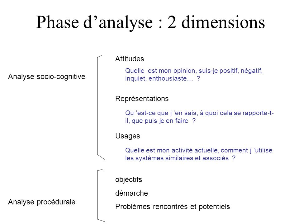 Phase d'analyse : 2 dimensions