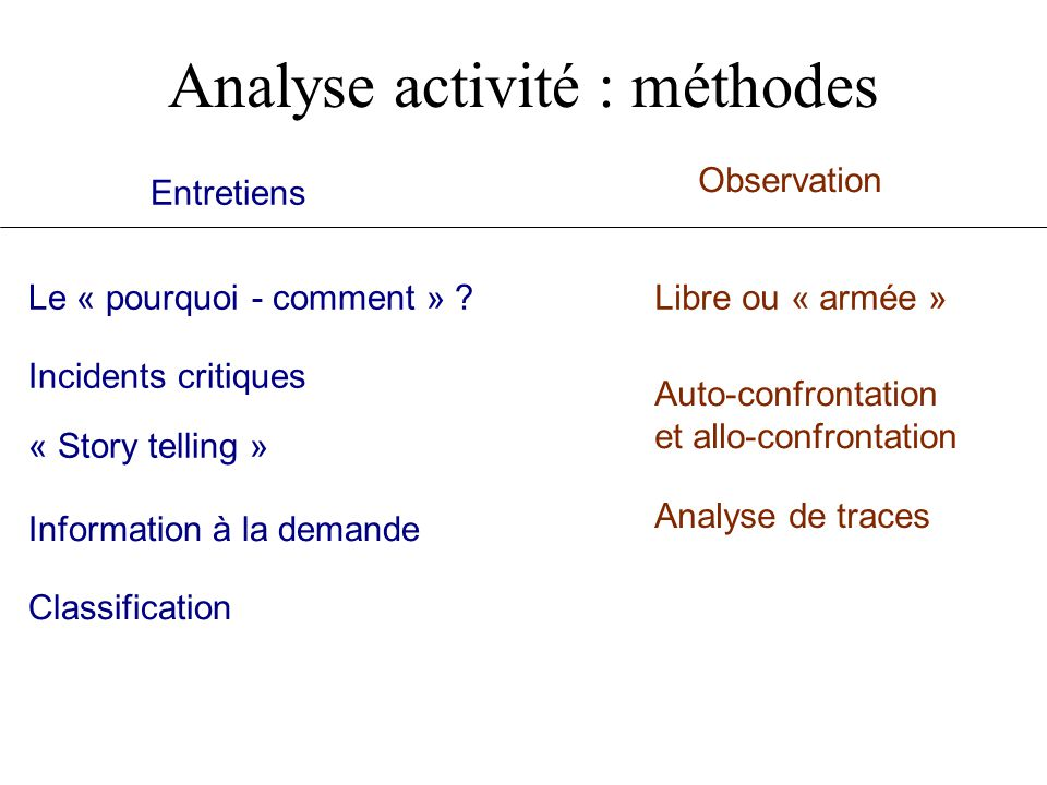Analyse activité : méthodes