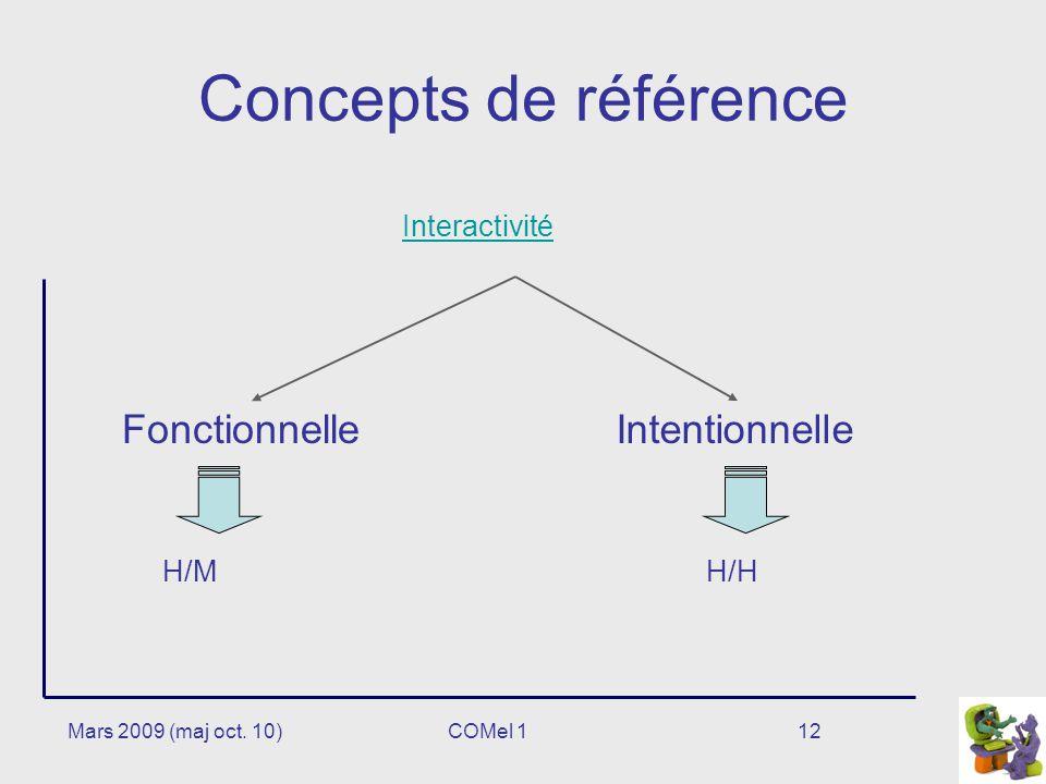 Concepts de référence Fonctionnelle Intentionnelle Interactivité H/M