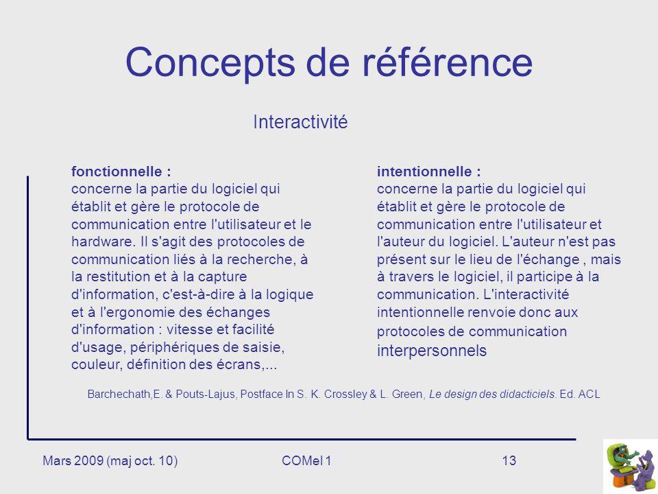 Concepts de référence Interactivité