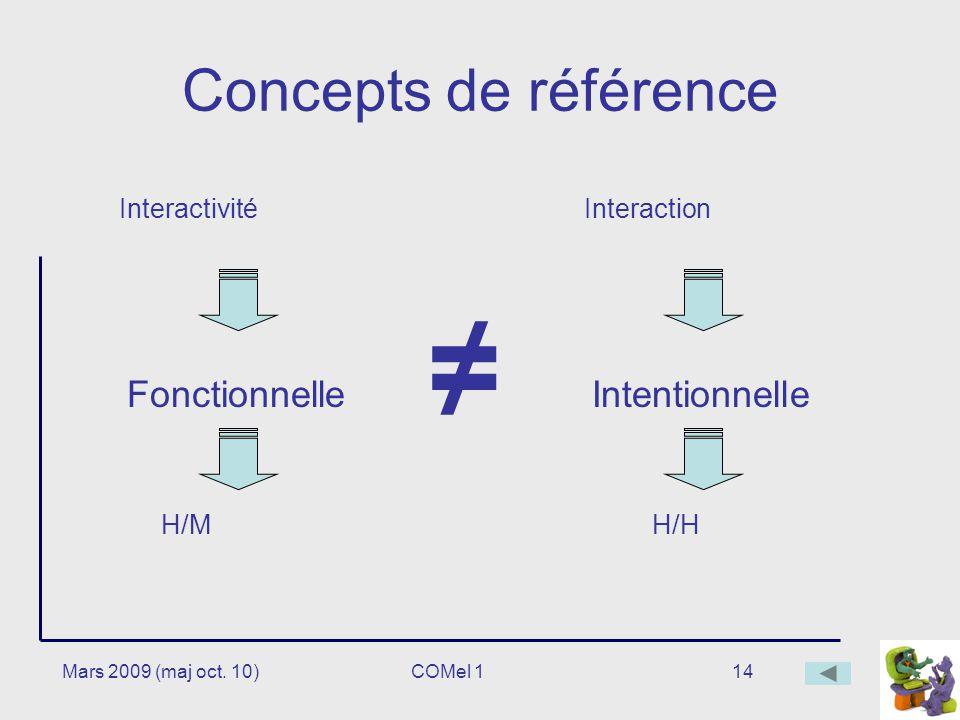 ≠ Concepts de référence Fonctionnelle Intentionnelle Interactivité