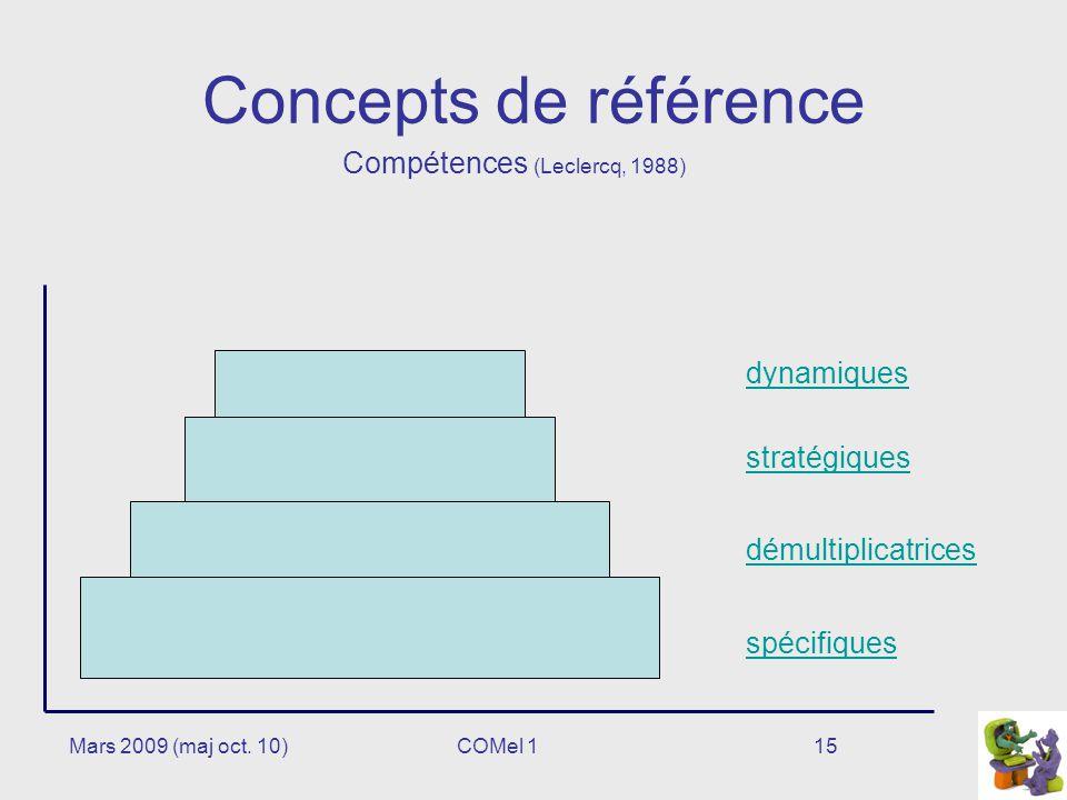 Concepts de référence Compétences (Leclercq, 1988) dynamiques
