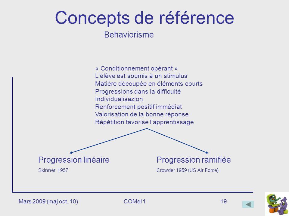 Concepts de référence Behaviorisme Progression linéaire
