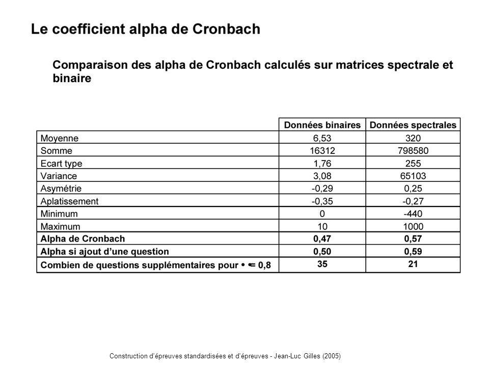 Construction d épreuves standardisées et d épreuves - Jean-Luc Gilles (2005)